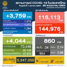 ศูนย์ข้อมูล COVID-19 - 🗓 วันศุกร์ที่ 28 พฤษภาคม 2564 🕧 เวลา 12.30 น.  สถานการณ์การติดเชื้อ COVID-19 ในประเทศ ข้อมูลตั้งแต่วันที่ 1 เมษายน 2564 😖  ผู้ป่วยรายใหม่ 3,759 ราย 😷 ผู้ป่วยยืนยันสะสม 116,113 ราย 🙂 หายป่วยแล้ว  70,446 ราย 😭