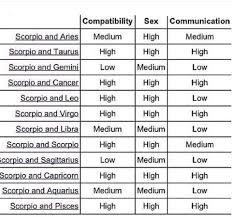 Leo And Scorpio Compatibility Chart Aries Love Chart Www Bedowntowndaytona Com