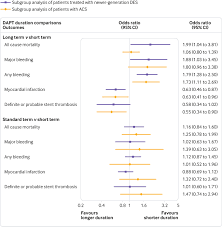 Duration Of Dual Antiplatelet Therapy After Percutaneous Coronary