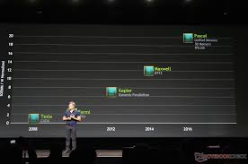 Mobile Gpu Chart Nvidia No Gtx 970mx And 980mx Gpus Are In The Works