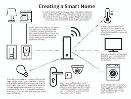 how to design a smart home. How To Design A Smart Home S