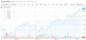 Tencent Share Price Forecast Tencent Holdings Tcehy
