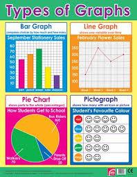 Wall Charts Types Of Graphs Math Poster Math School