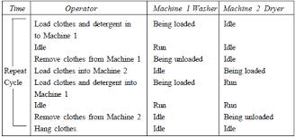 Method Study Charts And Diagrams Method Study In Production And Operations Management