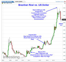 Brazil Real Currency Chart Real Versus Dolar Golden Bitcoin
