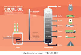 Fractional Distillation Chart