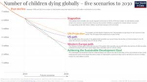 Diet Chart For A Child Of 12 14 Years Child Infant Mortality Our World In Data