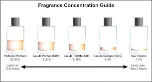 Top Perfume Classification Dilution Classes