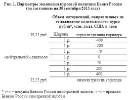 История курсовой политики Банка России Банк России 1 октября 2013 года Банк России объявил о готовности к началу реализации Федеральным казначейством нового порядка совершения операций по покупке продаже