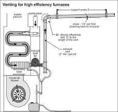 90 efficiency furnace. Unique Efficiency The Graphics I Fogot To Add Throughout 90 Efficiency Furnace F