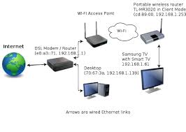 wifi failure to obtain ip arp over wi fi personal wi my network topology
