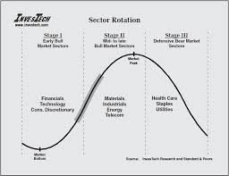 Sector Rotation And The Stock Market Cycle Forex Trading