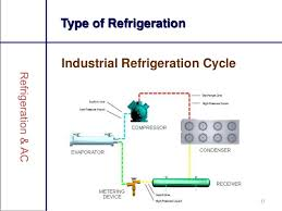 types of refrigeration compressors. 13 type of refrigeration industrial cycle types compressors