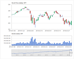 Historical Stock Charts Gincker Documentation User Manual Explains How To Create