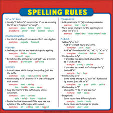 Grammar Rules Chart Grammar Rules Chart Reference Page For Students Printable