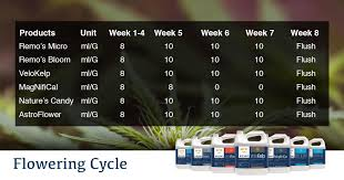 Remo Nutrients Mixing Chart