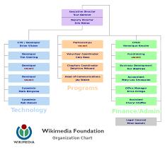 File Wikimedia Foundation Organization Chart Svg Wikimedia