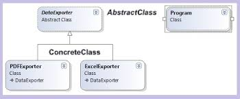 Template Pattern Magnificent Understanding And Implementing Template Method Design Pattern In C