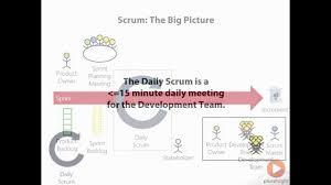 Scrum Meeting Template Daily Scrum Meeting Format Pluralsight