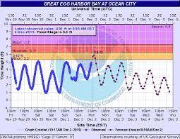 Ocean City Under Coastal Flood Advisory Monday Ocean City
