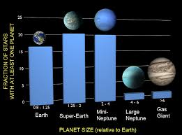 Planet Diameter Chart At Least One In Six Stars Has An Earth Sized Planet Nasa