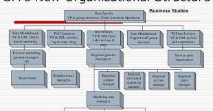 General Motors Organizational Chart 2018 Gm Organizational Structure Health Business Tech