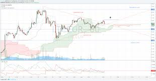 Ltc Eur Chart Trade Recommendation Litecoin Ltceur Hacked Hacking
