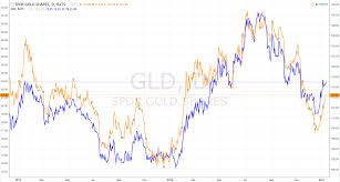 Gdx Chart Gold Vs Gdx Which To Buy Now Spdr Gold Trust Etf