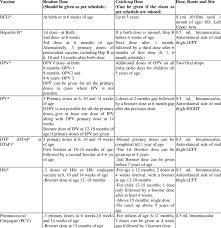 Immunization Schedule Download Table