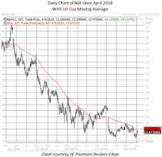 Odds Favor The Bears For These Gambling Stocks