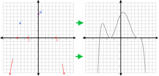 this ilration shows the basic steps of drawing the graph plot the points note multiplicities note end behaviors and simply connect the points