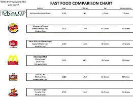 Vi Shake Comparison Chart Visalus Competitor Comparison Charts Bacon Ultimate