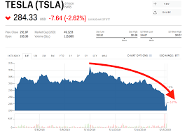 Tesla Stock Quote Extraordinary Tesla Is Falling For A 48th Straight Day TSLA Markets Insider
