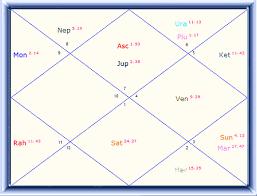 Gandhi Chart Rahul Gandhi Horoscope Predictions Rahul Gandhi Birth Chart