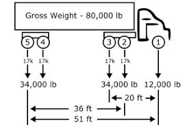 Semi Truck Size Chart Federal Bridge Gross Weight Formula Wikipedia