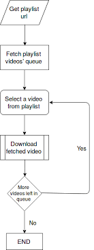 Flow Chart Youtube Youtube Playlist Downloader Devpost