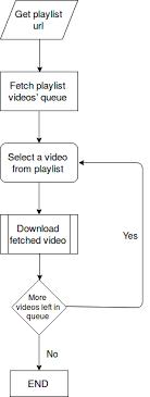 Youtube Playlist Downloader Devpost