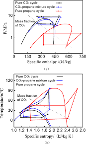 Pressure Enthalpy A And Temperature Entropy B Diagram Of