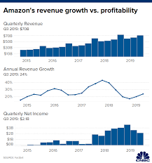 Amazon Amzn Q3 2019 Earnings