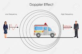 Education Chart Of Physice For Doppler Effect Of Sound Diagram