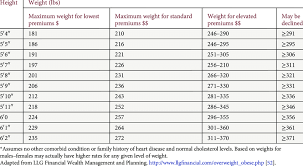 Weight Table Height For Weight Tables Used To Determine Price For An