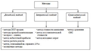 Контрольная Методы оценки объектов интеллектуальной собственности  Методы оценки объектов интеллектуальной собственности