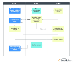 Agile Testing Process Flow Chart What Is Agile Methodology Lucidchart Blog