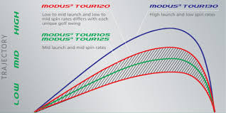 Golf Club Trajectory Chart Golf Clubs