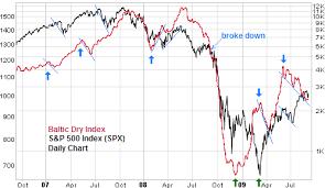 2009 Stock Market Chart Index Of Wp Content Uploads 2009 10