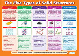 Amazon Structure Chart Amazon Com The Five Types Of Solid Structure Science