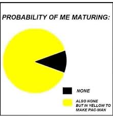 Pacman Pie Chart Aw Grow Up Album On Imgur