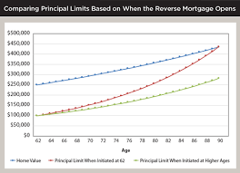 Journal Understanding The Line Of Credit Growth For A