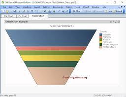 Funnel Chart In Qlikview Funnel Chart In Qlikview