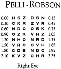 Pelli Robson Chart Normal Values For The Pelli Robson Contrast Sensitivity Test